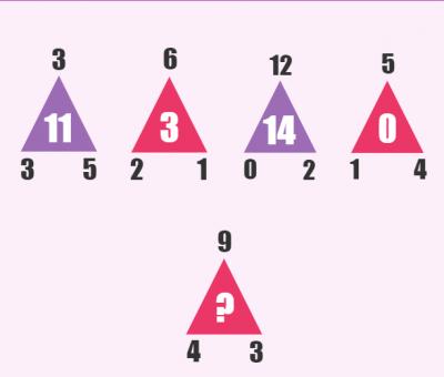 Nếu tò mò muốn biết IQ của mình ở mức độ nào, hãy chấp nhận thách thức giải những câu đố cực khó nhằn sau