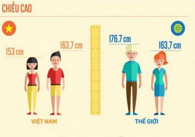 Trên 20 tuổi vẫn có thể tăng chiều cao, khoa học đã chứng minh rồi!