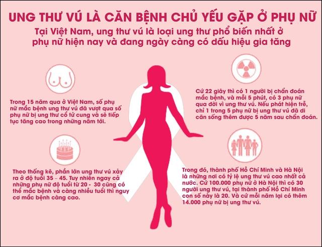 Ung thư vú - nỗi ám ảnh của chị em phụ nữ và 4 hiểu lầm phổ biến