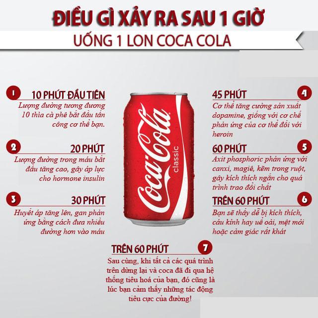 Dừng uống Coca ngay lập nếu không muốn cơ thể bị tàn phá bởi 8 tác hại khủng khiếp này
